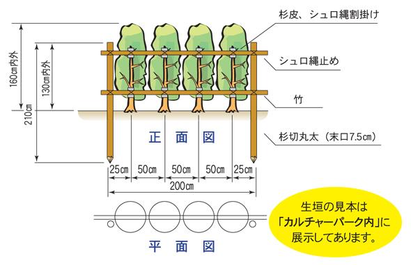 生垣標準図(例)